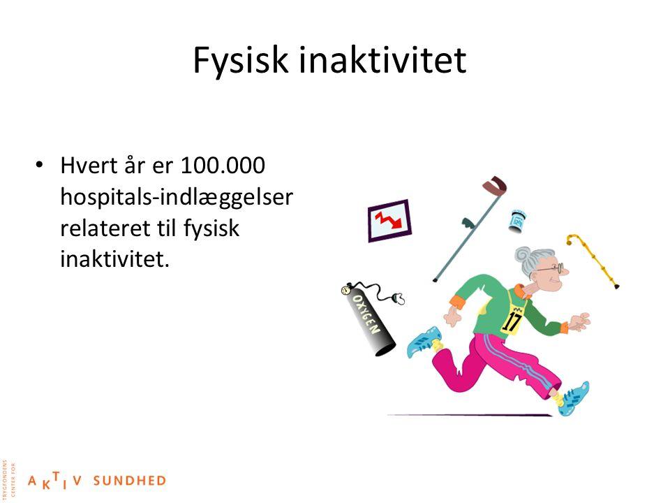 Fysisk inaktivitet Hvert år er 100.000 hospitals-indlæggelser relateret til fysisk inaktivitet.