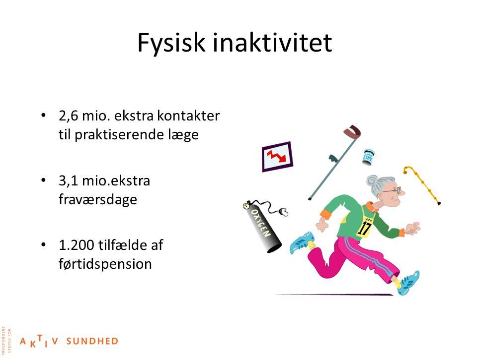 Fysisk inaktivitet 2,6 mio. ekstra kontakter til praktiserende læge