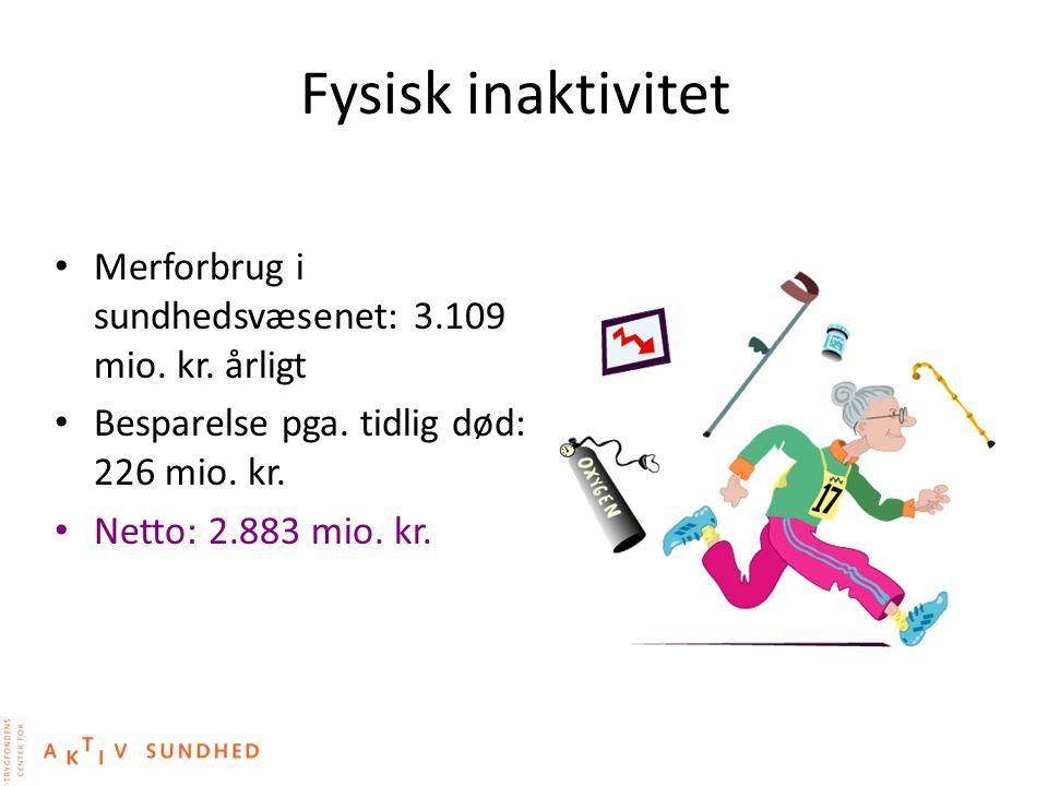 Fysisk inaktivitet Merforbrug i sundhedsvæsenet: 3.109 mio. kr. årligt