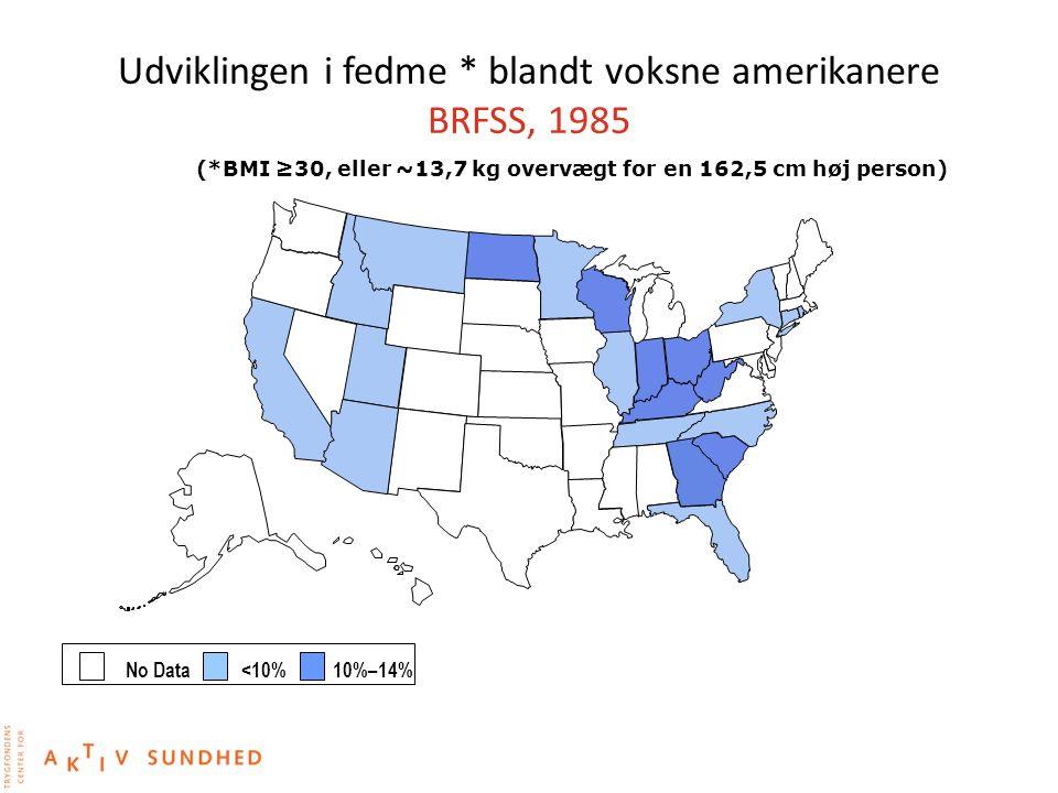 Udviklingen i fedme * blandt voksne amerikanere BRFSS, 1985