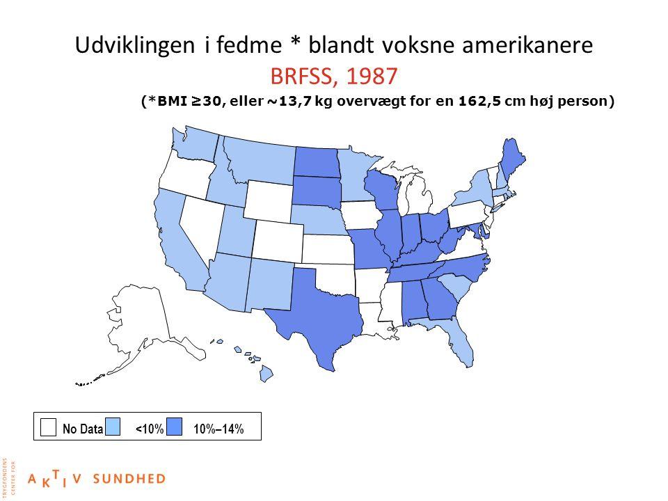 Udviklingen i fedme * blandt voksne amerikanere BRFSS, 1987