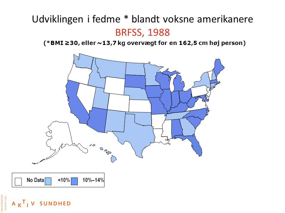 Udviklingen i fedme * blandt voksne amerikanere BRFSS, 1988