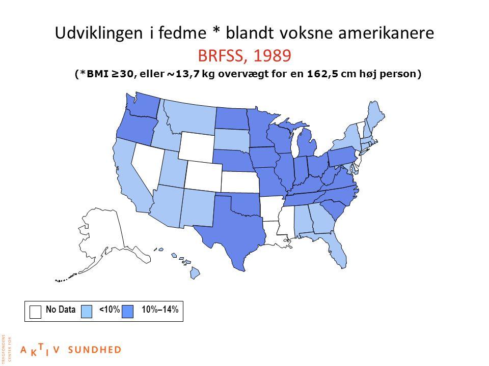 Udviklingen i fedme * blandt voksne amerikanere BRFSS, 1989