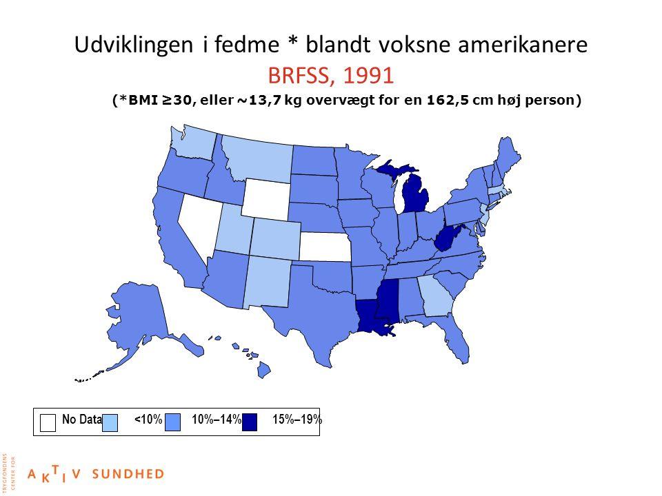 Udviklingen i fedme * blandt voksne amerikanere BRFSS, 1991