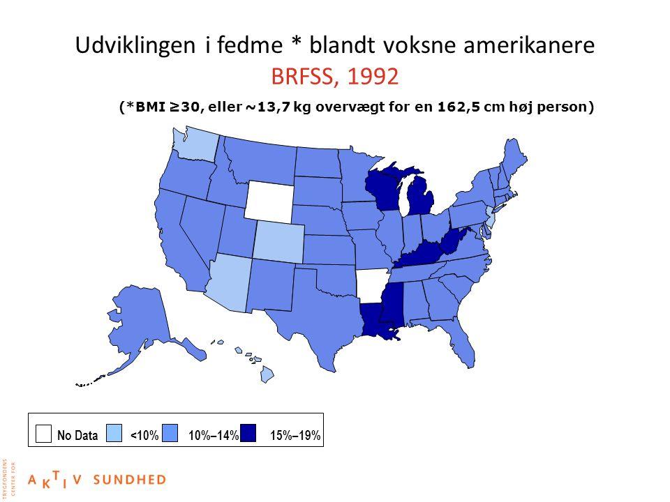 Udviklingen i fedme * blandt voksne amerikanere BRFSS, 1992