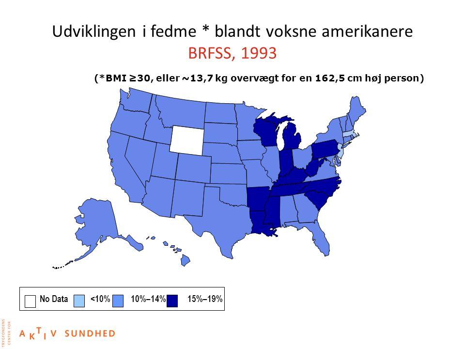 Udviklingen i fedme * blandt voksne amerikanere BRFSS, 1993