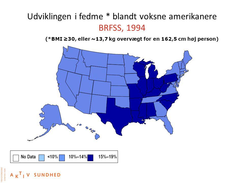 Udviklingen i fedme * blandt voksne amerikanere BRFSS, 1994