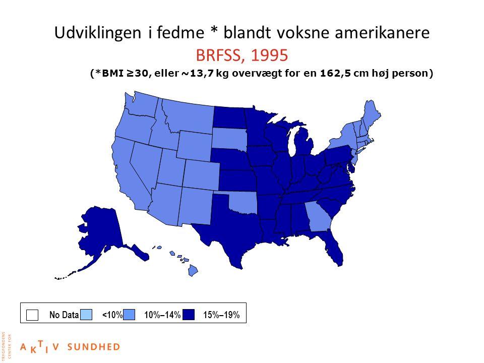 Udviklingen i fedme * blandt voksne amerikanere BRFSS, 1995
