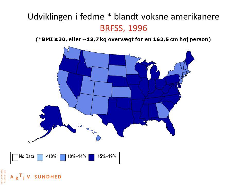 Udviklingen i fedme * blandt voksne amerikanere BRFSS, 1996