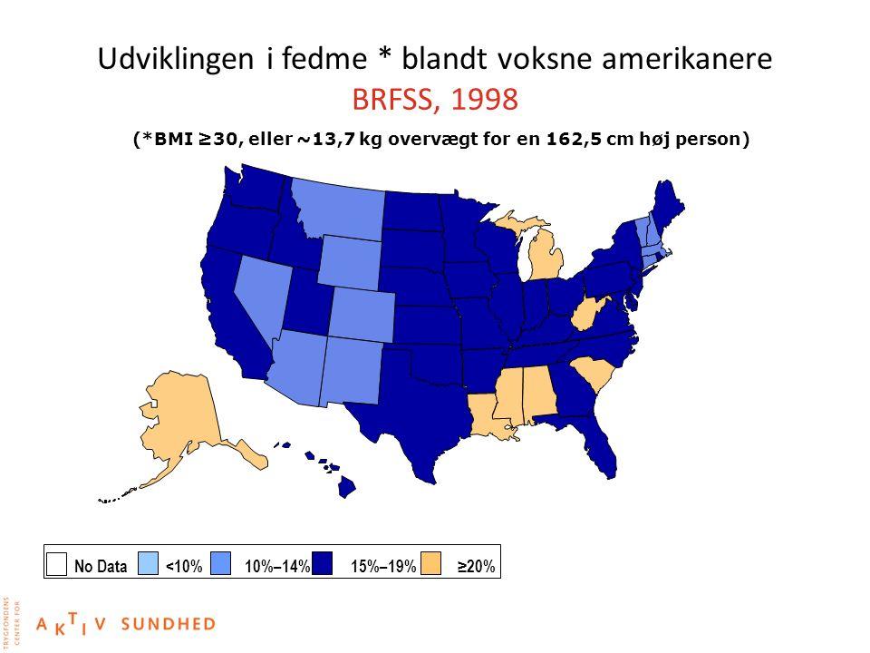 Udviklingen i fedme * blandt voksne amerikanere BRFSS, 1998