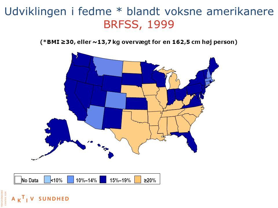Udviklingen i fedme * blandt voksne amerikanere BRFSS, 1999