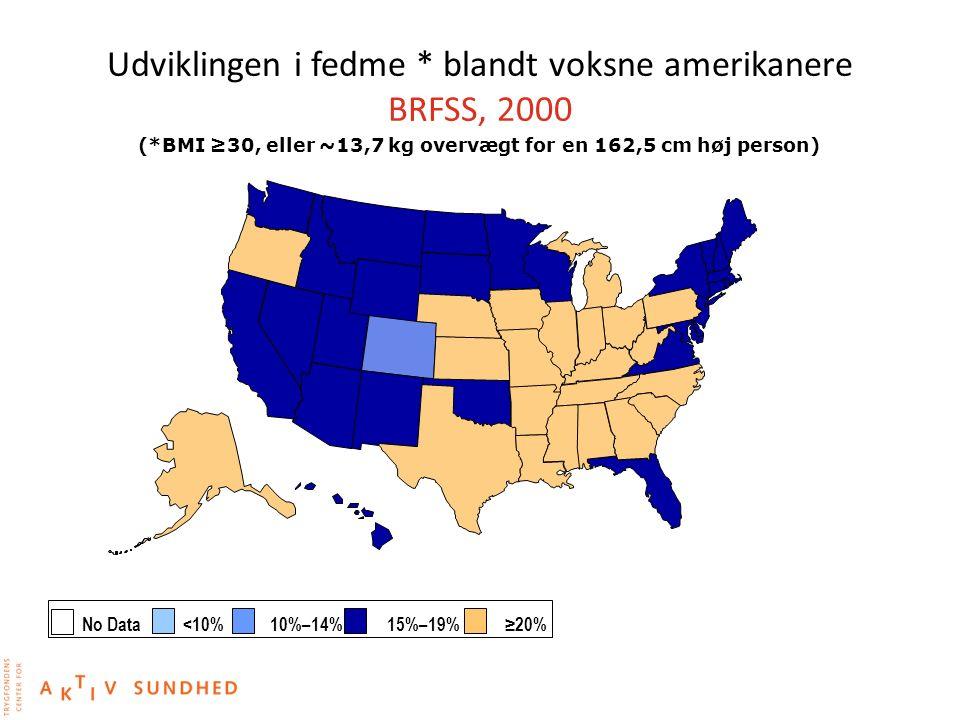 Udviklingen i fedme * blandt voksne amerikanere BRFSS, 2000