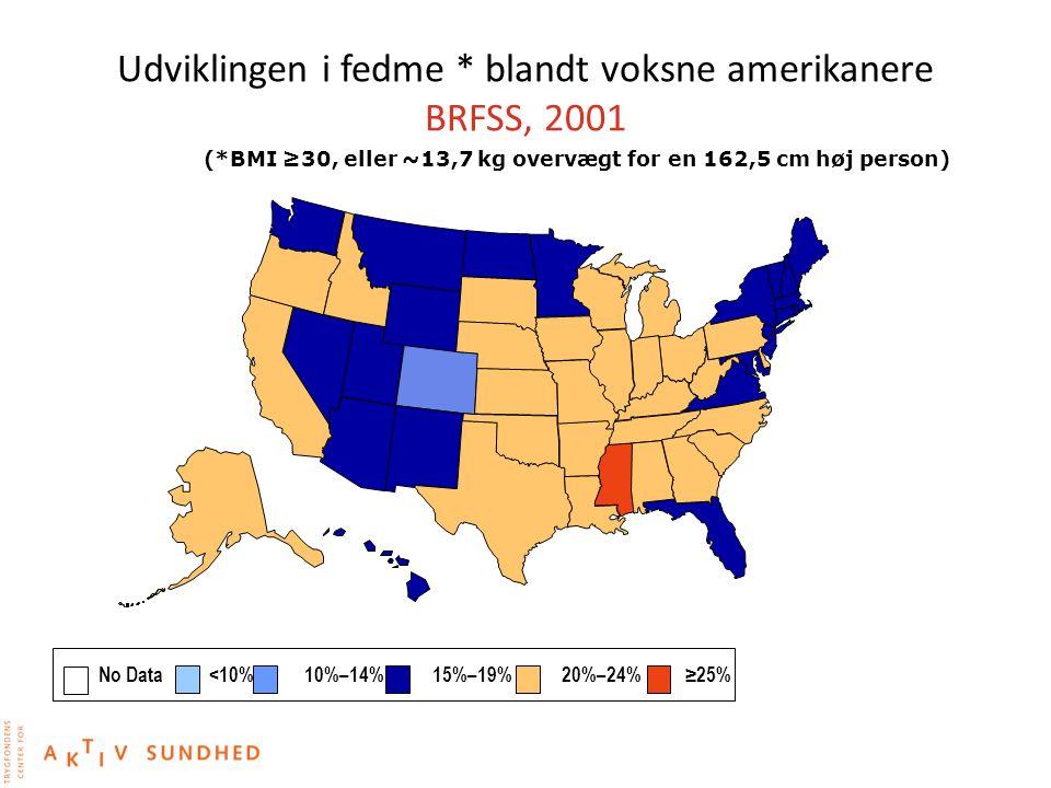 Udviklingen i fedme * blandt voksne amerikanere BRFSS, 2001