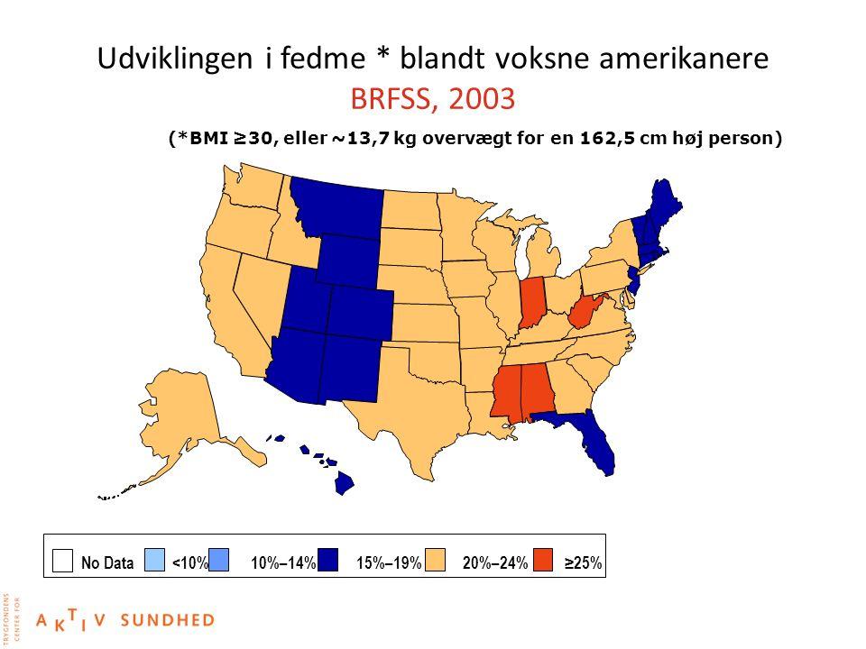 Udviklingen i fedme * blandt voksne amerikanere BRFSS, 2003