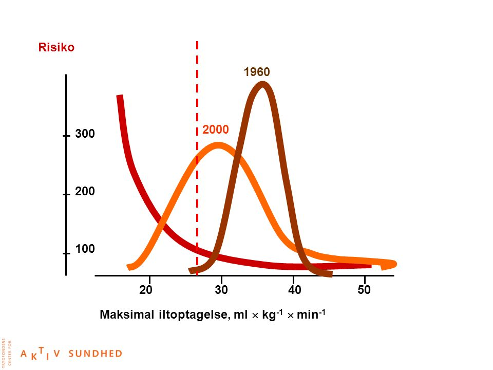 1960 Maksimal iltoptagelse, ml  kg-1  min-1 20 30 40 50 300 200 100 Risiko 2000