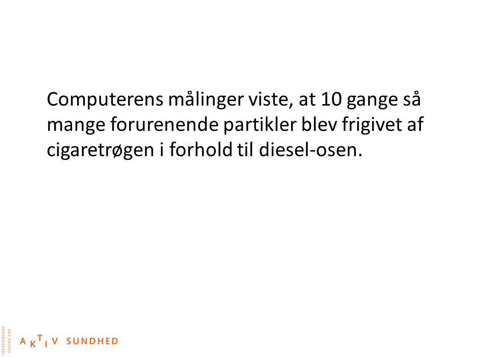 Computerens målinger viste, at 10 gange så mange forurenende partikler blev frigivet af cigaretrøgen i forhold til diesel-osen.
