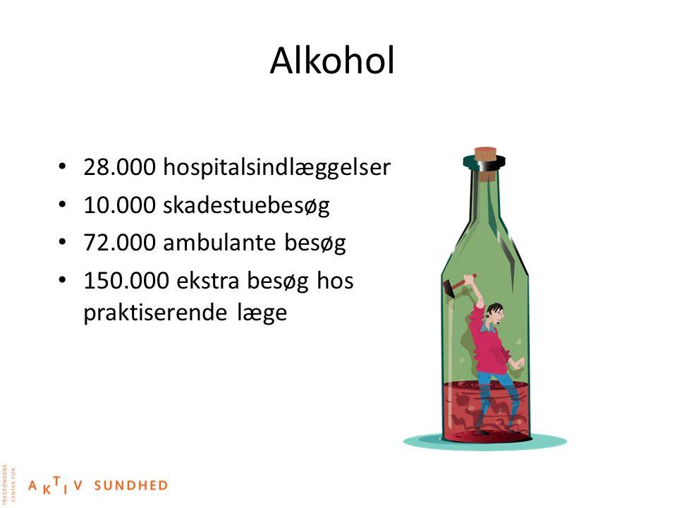 Alkohol 28.000 hospitalsindlæggelser 10.000 skadestuebesøg