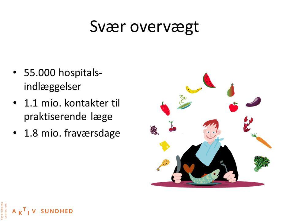 Svær overvægt 55.000 hospitals-indlæggelser