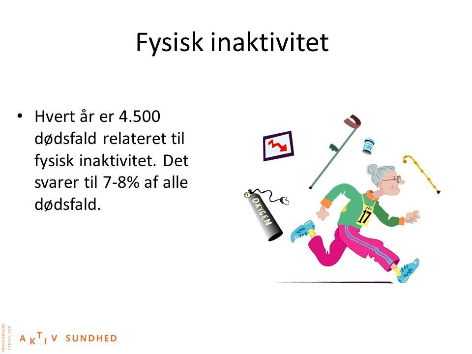 Fysisk inaktivitet Hvert år er 4.500 dødsfald relateret til fysisk inaktivitet.