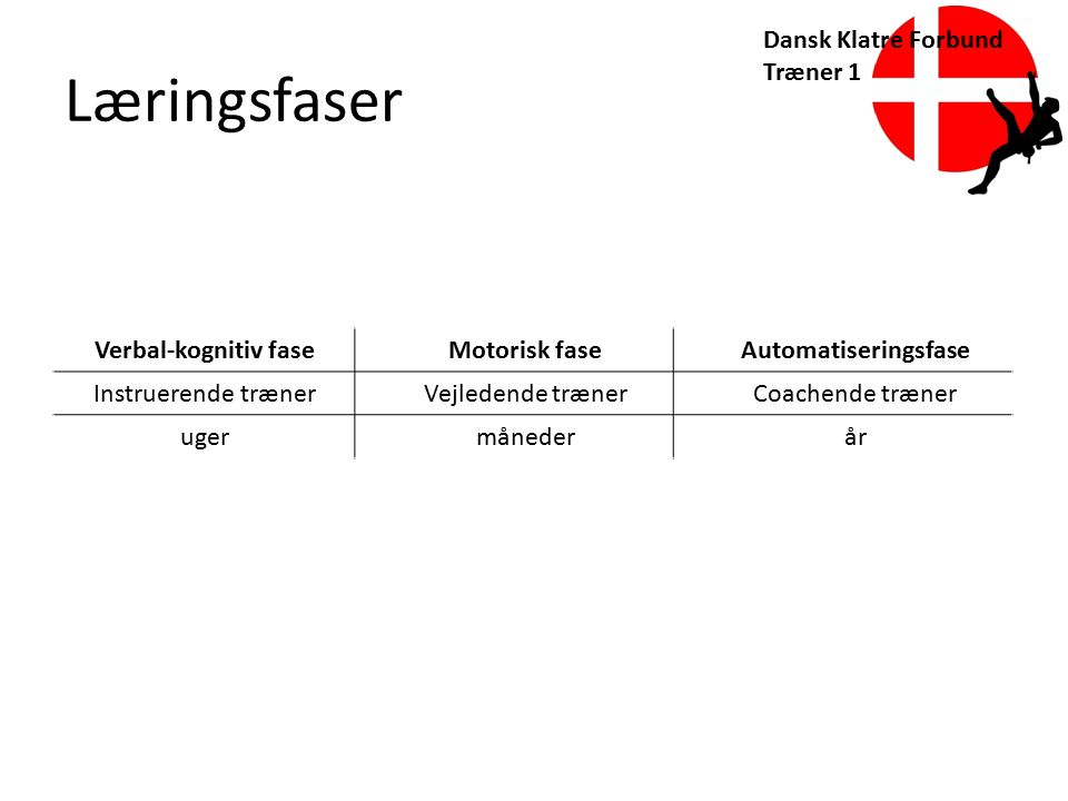 Læringsfaser Dansk Klatre Forbund Træner 1 Verbal-kognitiv fase