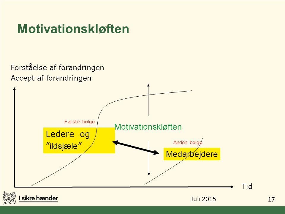 Motivationskløften Motivationskløften Ledere og ildsjæle