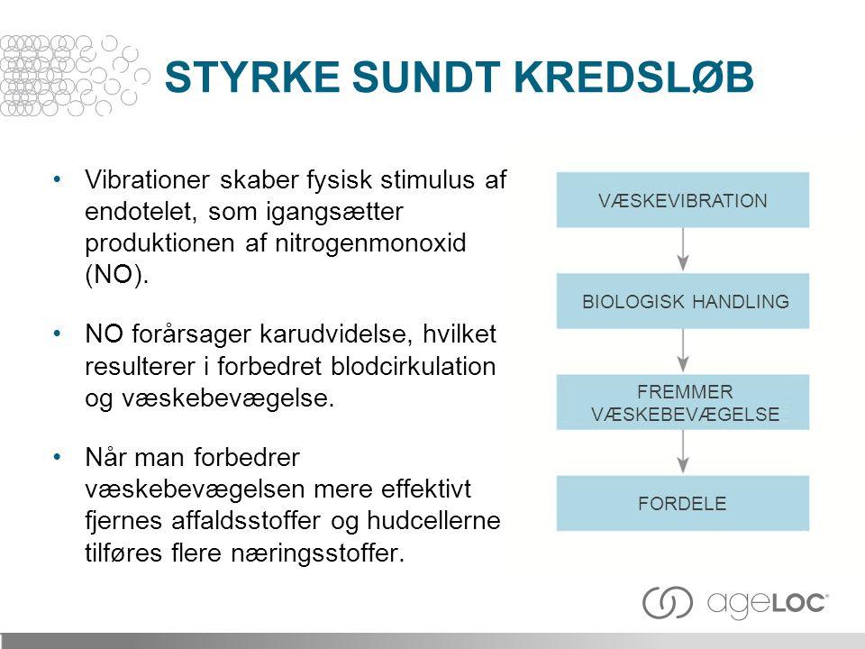 STYRKE SUNDT KREDSLØB Vibrationer skaber fysisk stimulus af endotelet, som igangsætter produktionen af nitrogenmonoxid (NO).