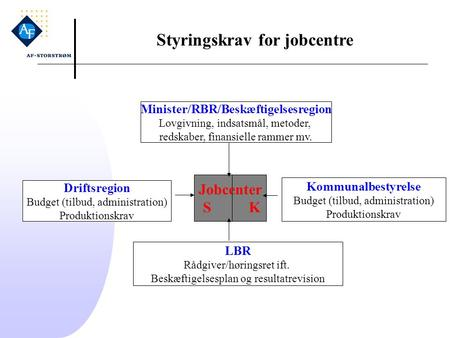 Styringskrav for jobcentre