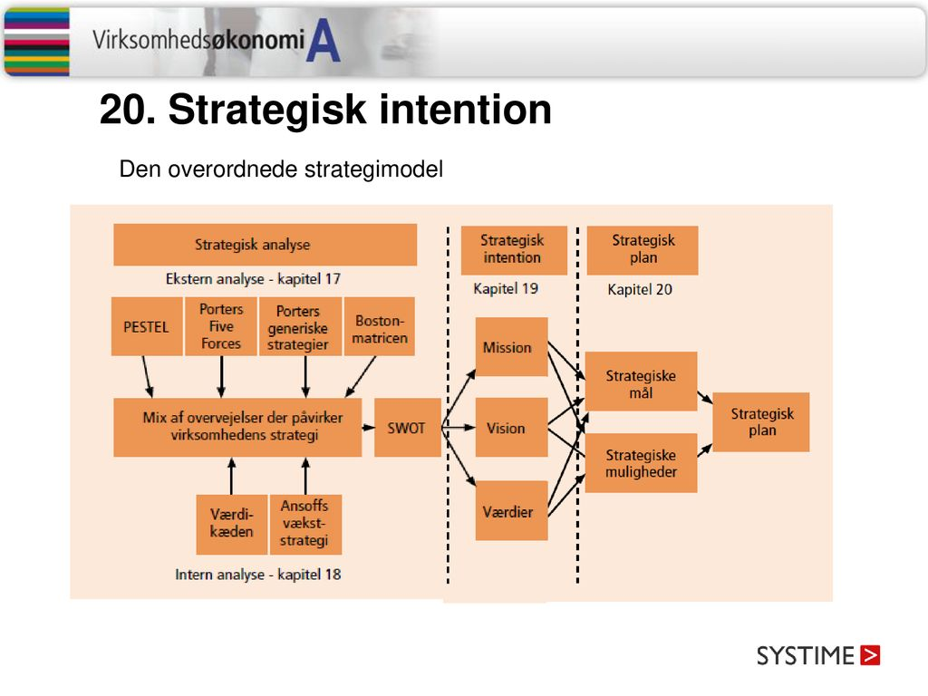 20. Strategisk intention Den overordnede strategimodel