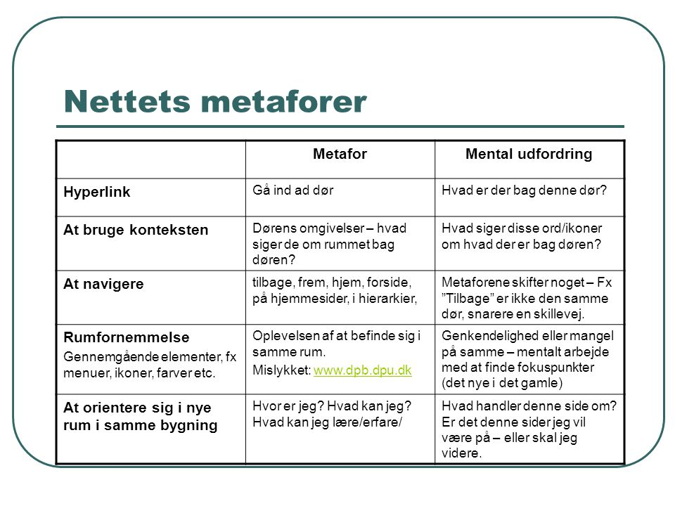 Nettets metaforer Metafor Mental udfordring Hyperlink