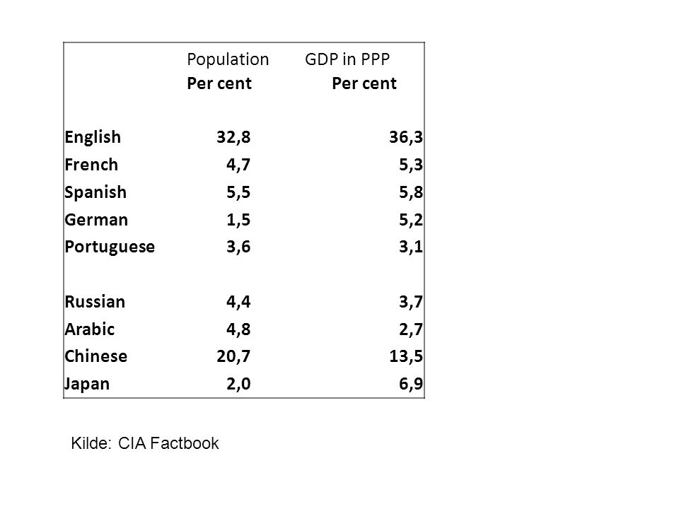 Population GDP in PPP Per cent English 32,8 36,3 French 4,7 5,3