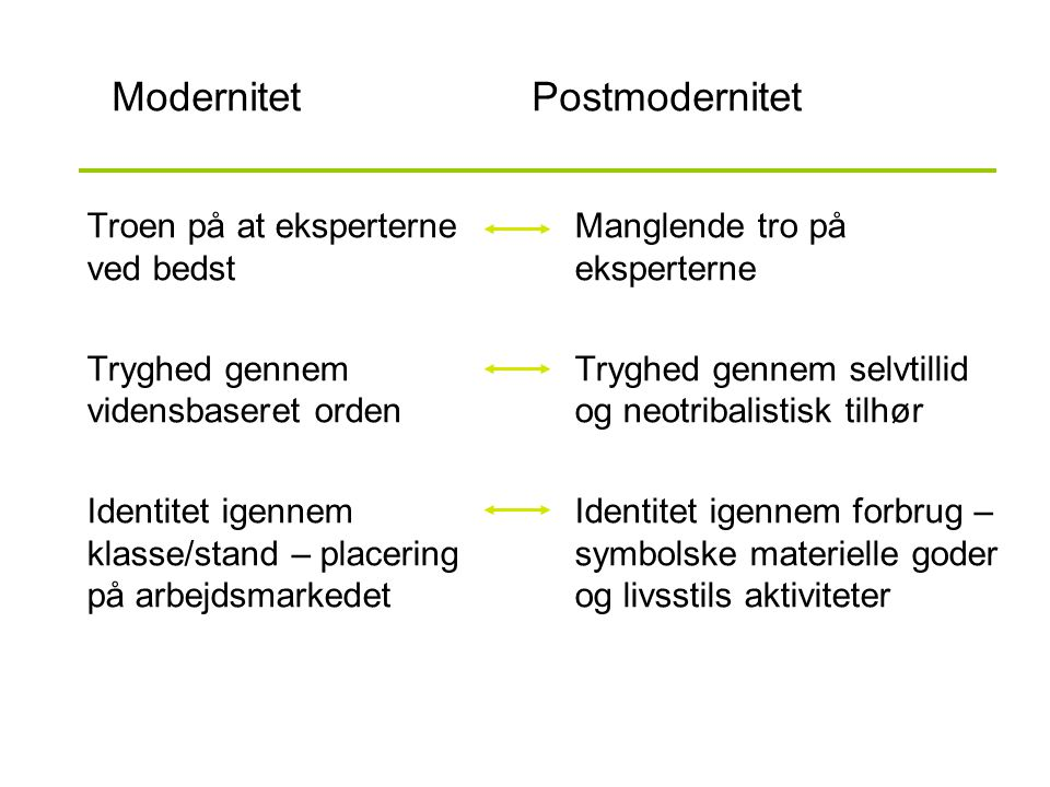 Modernitet Postmodernitet