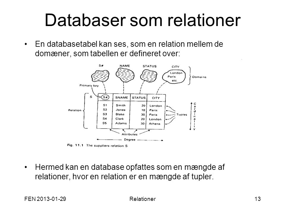 Databaser som relationer