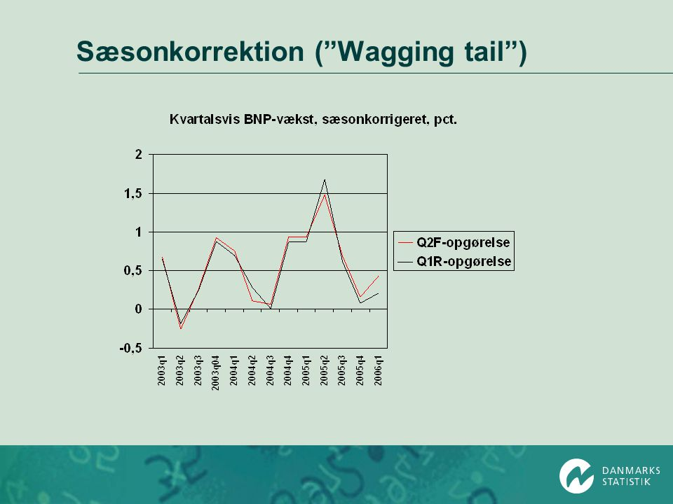 Sæsonkorrektion ( Wagging tail )