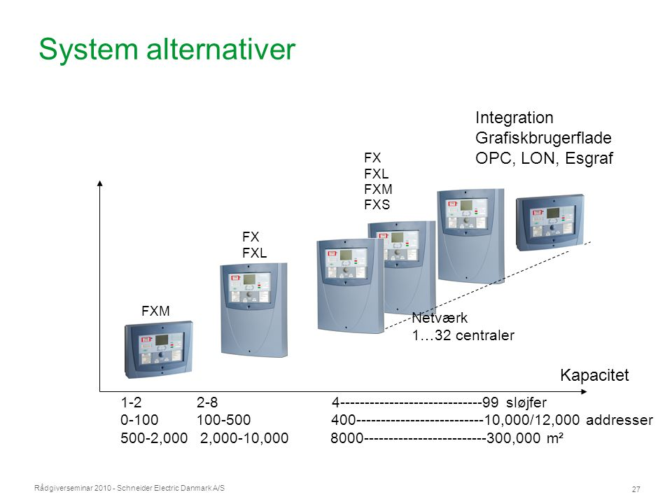 System alternativer Integration Grafiskbrugerflade OPC, LON, Esgraf