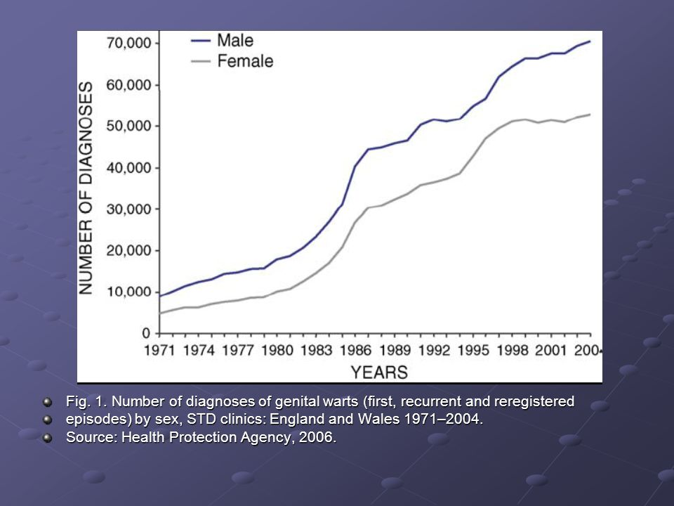 Fig. 1. Number of diagnoses of genital warts (first, recurrent and reregistered