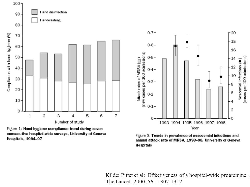 Kilde: Pittet et al: Effectiveness of a hospital-wide programme ….
