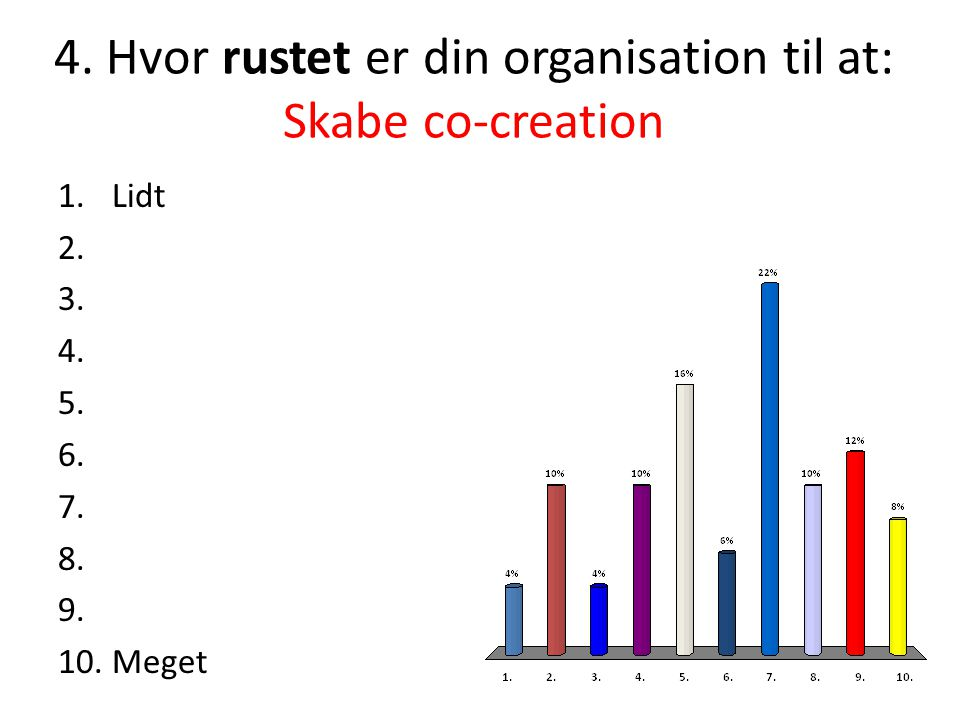 4. Hvor rustet er din organisation til at: Skabe co-creation