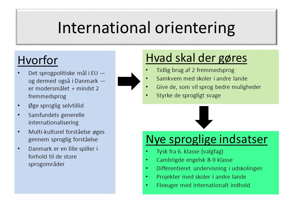 International orientering