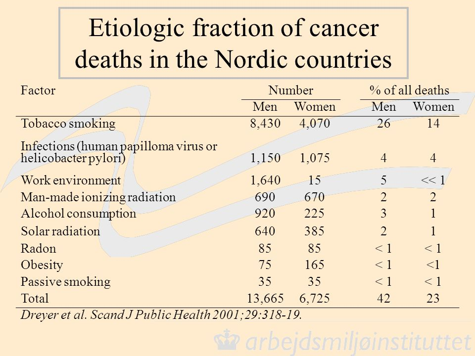 Etiologic fraction of cancer deaths in the Nordic countries