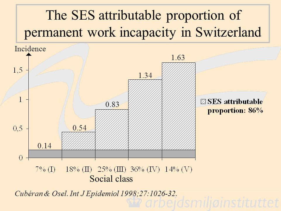The SES attributable proportion of permanent work incapacity in Switzerland