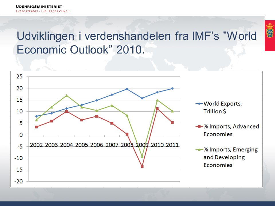 Udviklingen i verdenshandelen fra IMF's World Economic Outlook 2010.