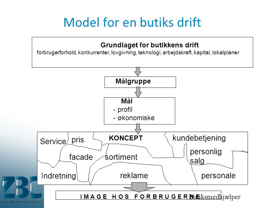 Model for en butiks drift