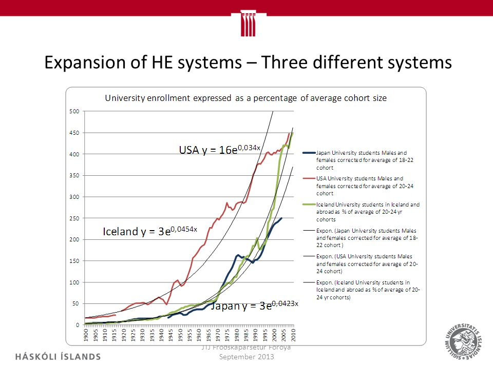 Expansion of HE systems – Three different systems
