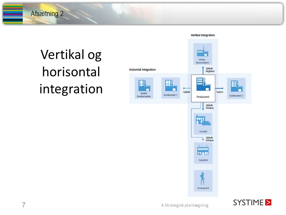 Vertikal og horisontal integration