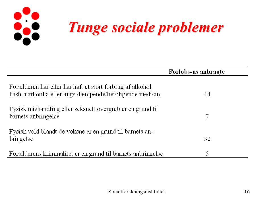 Tunge sociale problemer