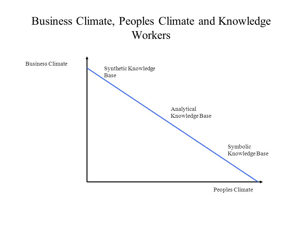 Business Climate, Peoples Climate and Knowledge Workers