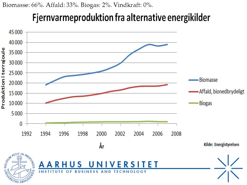Biomasse: 66%. Affald: 33%. Biogas: 2%. Vindkraft: 0%.