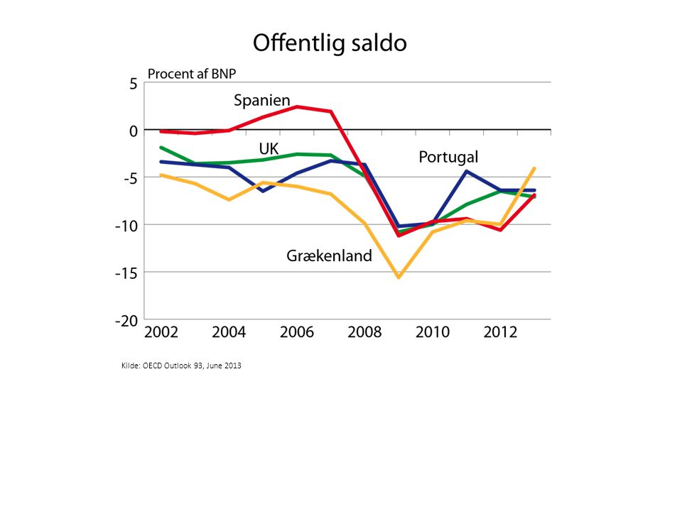 Kilde: OECD Outlook 93, June 2013