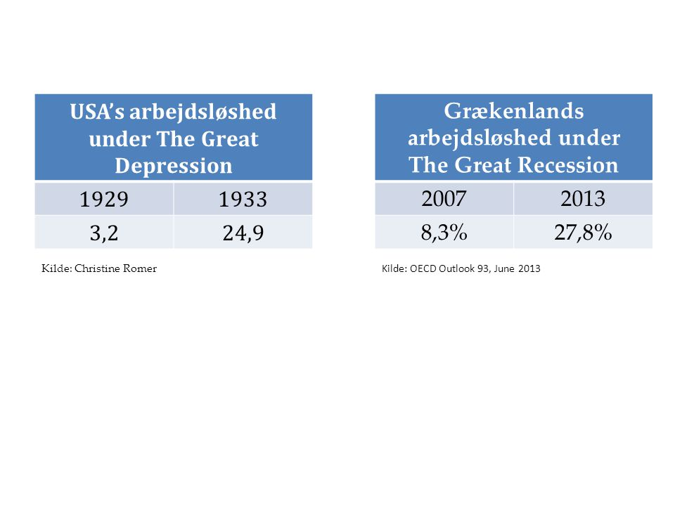 USA's arbejdsløshed under The Great Depression
