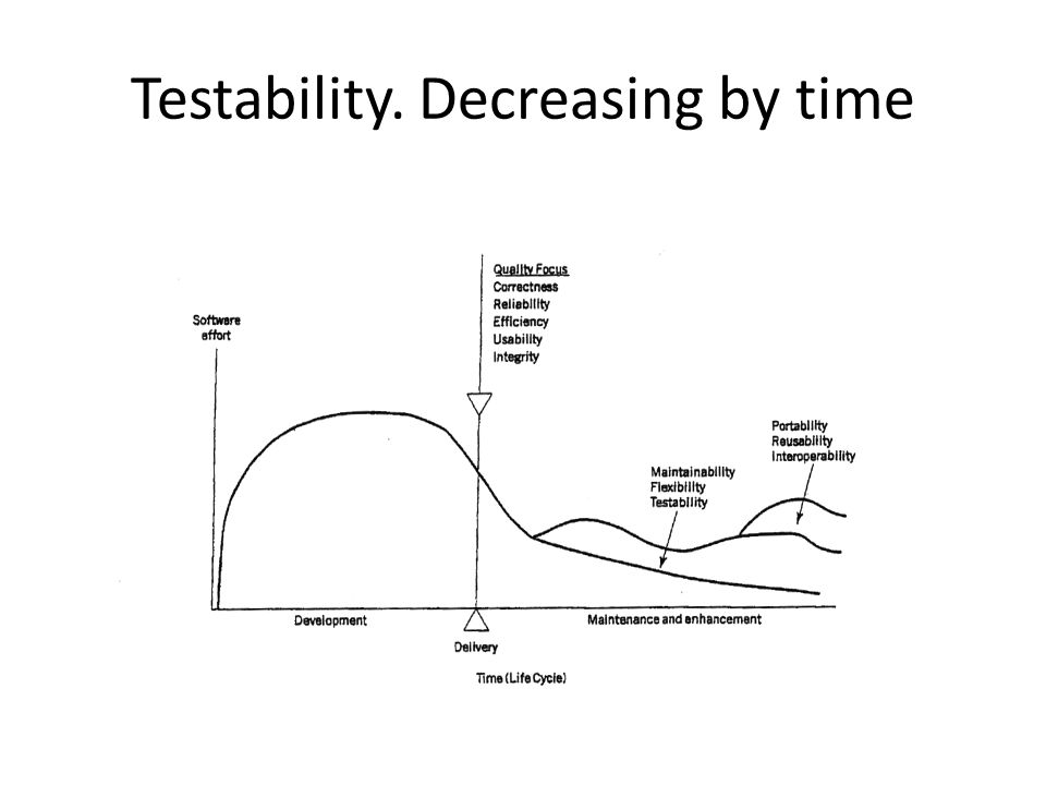 Testability. Decreasing by time